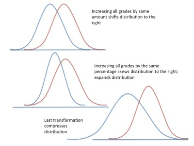 3 ways of scaling grades