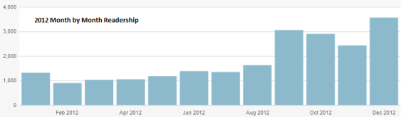 Month by Month Readership 2012